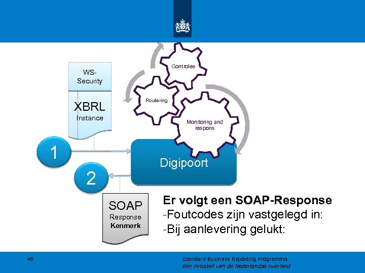 Controles WSSecurity Routering XBRL Instance Monitoring and respons 1 Digipoort 2 SOAP Response Kenmerk