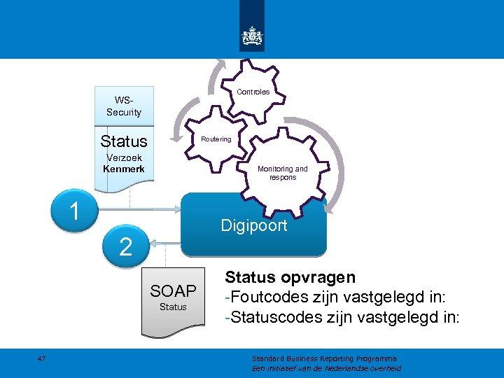 Controles WSSecurity Status Routering Verzoek Kenmerk Monitoring and respons 1 Digipoort 2 SOAP Status