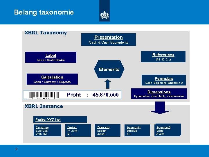Belang taxonomie XBRL Taxonomy Presentation Деньгиen их эквиваленты Cash &та Geldmiddelen Гроші et. Geld