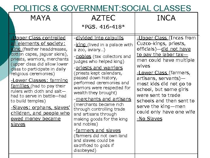 POLITICS & GOVERNMENT: SOCIAL CLASSES MAYA AZTEC INCA *PGS. 416 -418* -Upper Class controlled