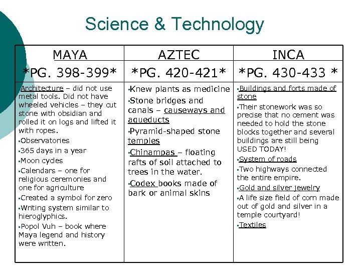 Science & Technology MAYA *PG. 398 -399* • Architecture – did not use metal