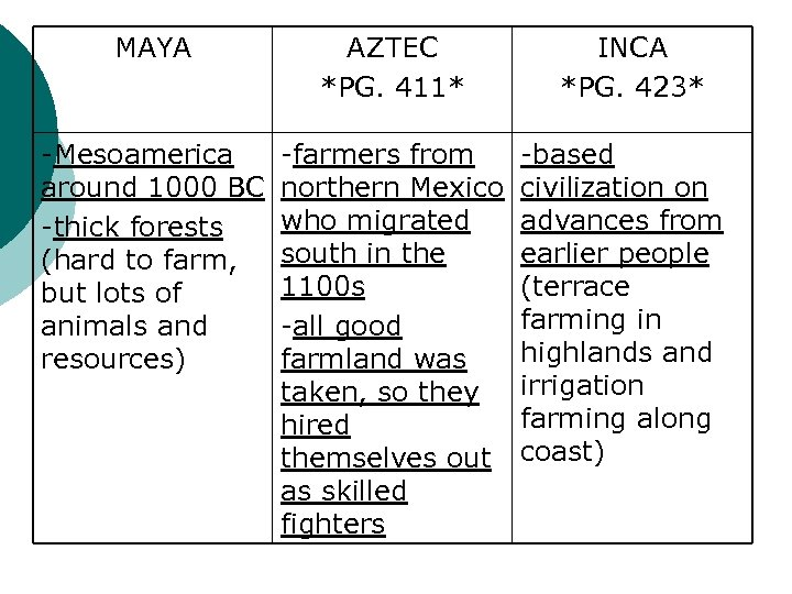 MAYA AZTEC *PG. 411* -Mesoamerica around 1000 BC -thick forests (hard to farm, but