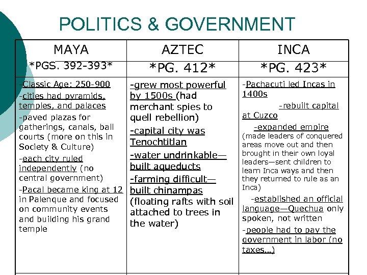 POLITICS & GOVERNMENT MAYA *PGS. 392 -393* -Classic Age: 250 -900 -cities had pyramids,