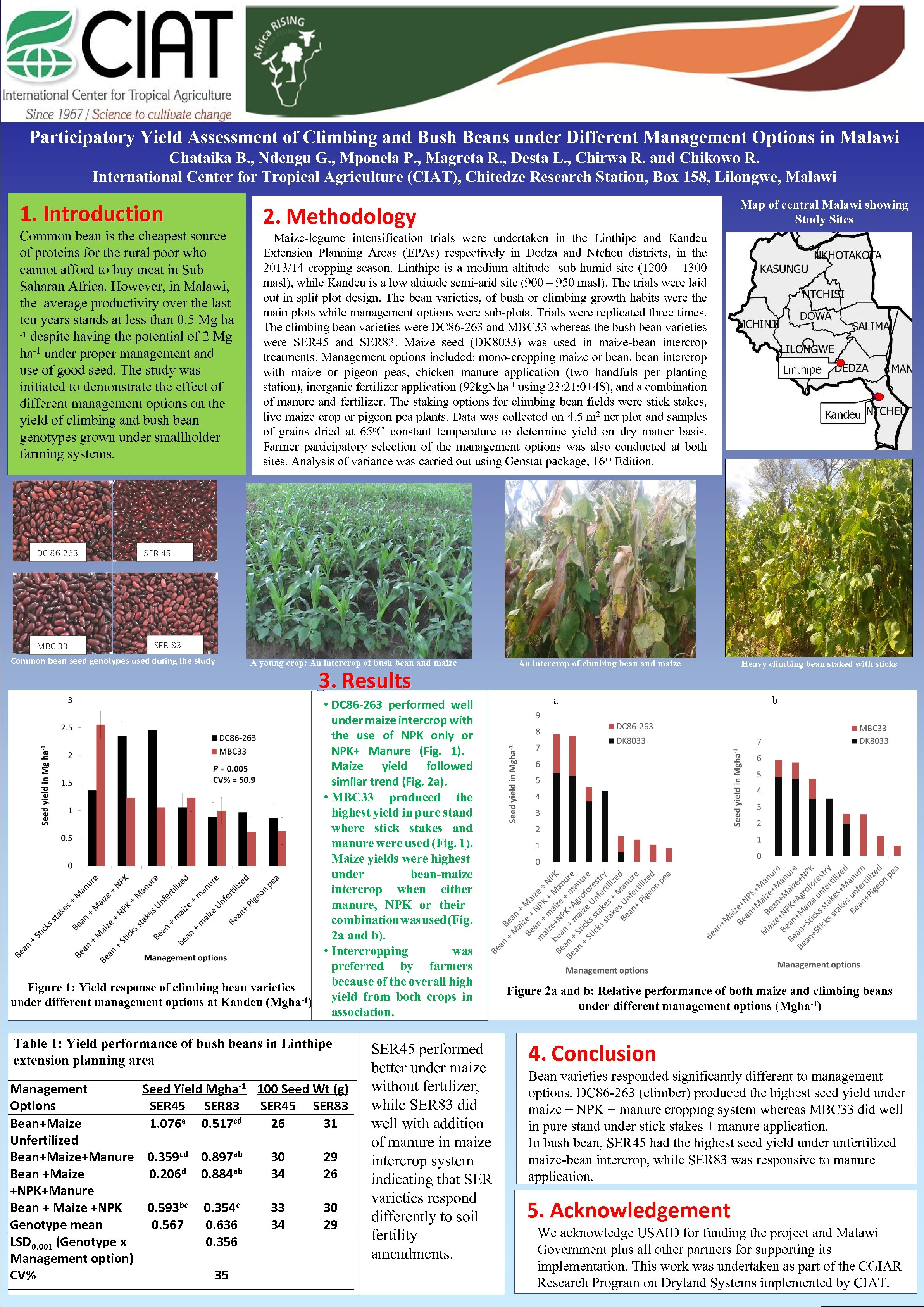 Participatory Yield Assessment of Climbing and Bush Beans under Different Management Options in Malawi