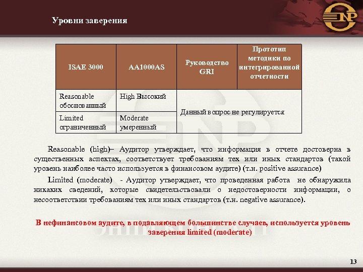 Уровни заверения ISAE 3000 AA 1000 AS Руководство GRI Прототип методики по интегрированной отчетности