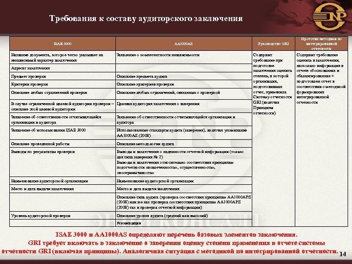 Требования к составу аудиторского заключения ISAE 3000 Название документа, которое четко указывает на независимый