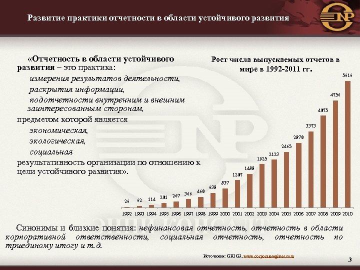 Развитие практики отчетности в области устойчивого развития «Отчетность в области устойчивого Рост числа выпускаемых