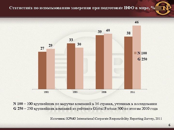 Статистика по использованию заверения при подготовке НФО в мире, % 46 39 33 27