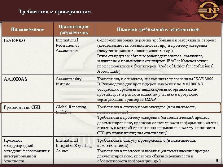 Требования к проверяющим Наименование Организацияразработчик Наличие требований к исполнителю ISAE 3000 International Federation of