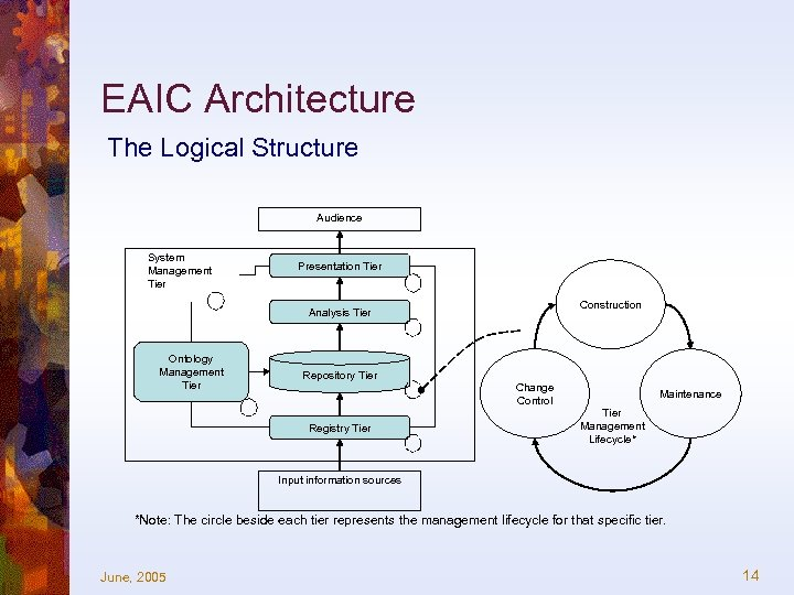 EAIC Architecture The Logical Structure Audience System Management Tier Presentation Tier Construction Analysis Tier