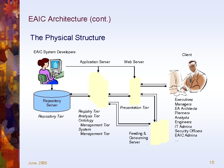 EAIC Architecture (cont. ) The Physical Structure EAIC System Developers Client Application Server Repository