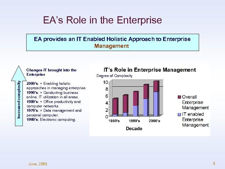 EA's Role in the Enterprise EA provides an IT Enabled Holistic Approach to Enterprise