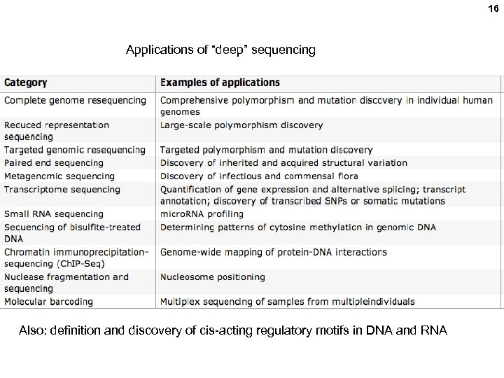 """16 Applications of """"deep"""" sequencing Also: definition and discovery of cis-acting regulatory motifs in"""