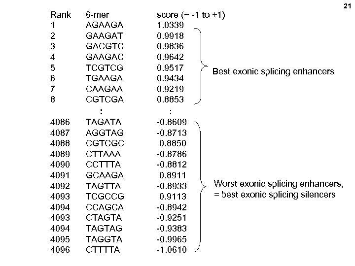 Rank 1 2 3 4 5 6 7 8 6 -mer AGAAGAT GACGTC GAAGAC