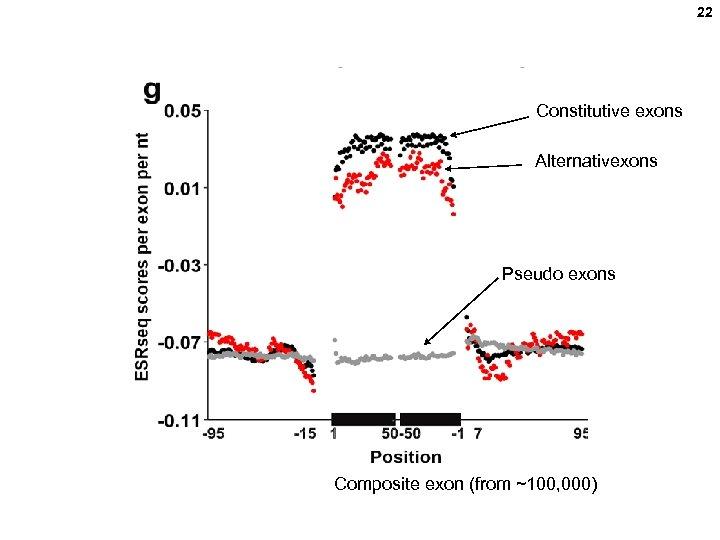 22 Constitutive exons Alternativexons Pseudo exons Composite exon (from ~100, 000)