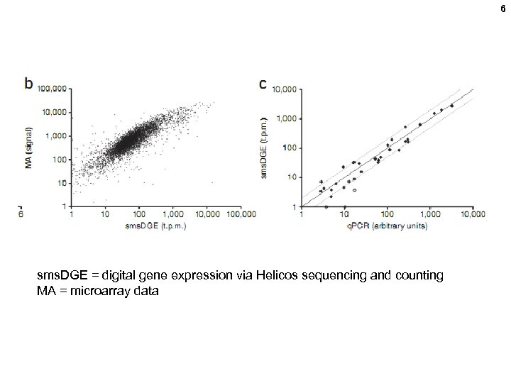 6 sms. DGE = digital gene expression via Helicos sequencing and counting MA =