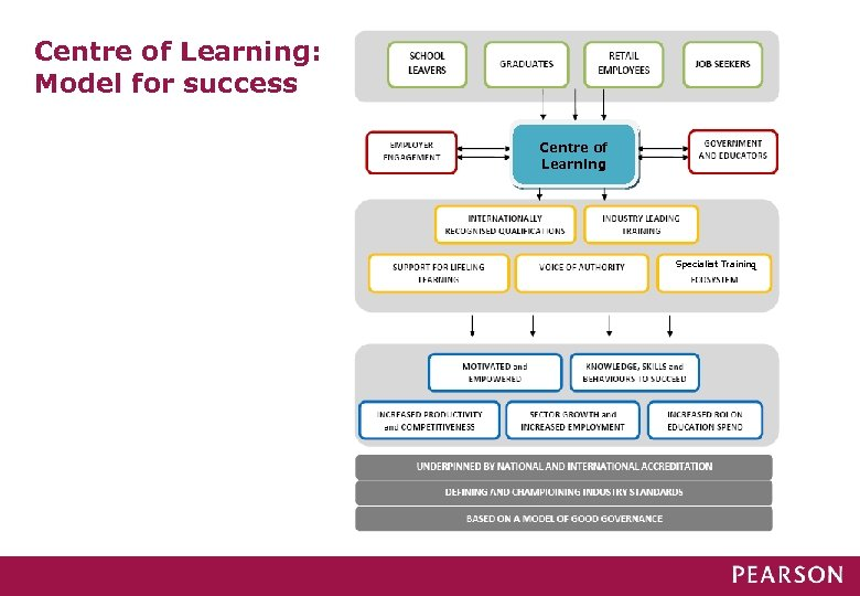 Centre of Learning: Model for success Centre of Learning Specialist Training