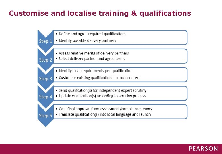 Customise and localise training & qualifications
