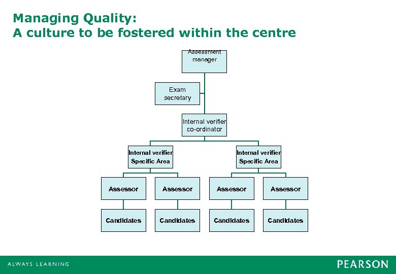 Managing Quality: A culture to be fostered within the centre Assessment manager Exam secretary