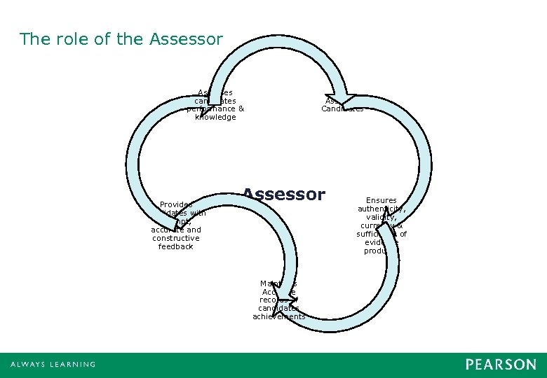 The role of the Assessor Assesses candidates performance & knowledge Provides candidates with prompt,