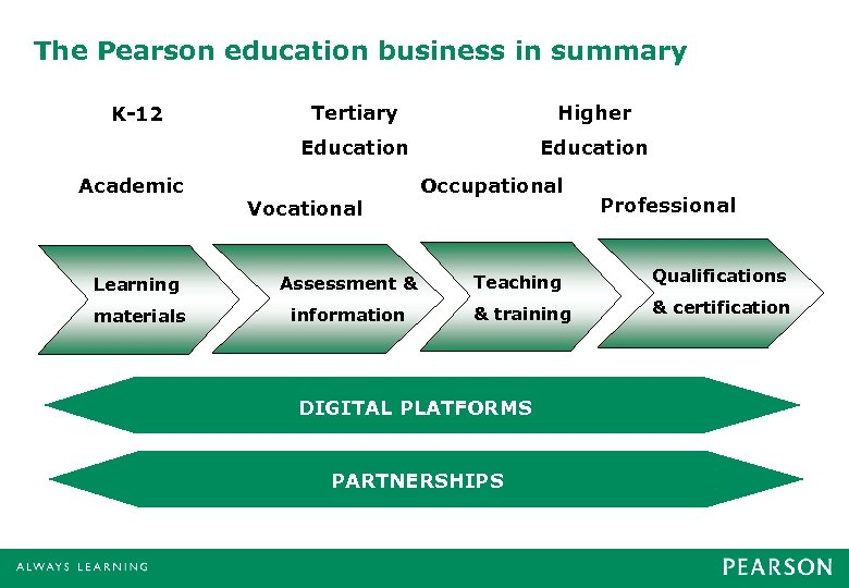 The Pearson education business in summary Academic Tertiary Higher Education K-12 Education Vocational Occupational