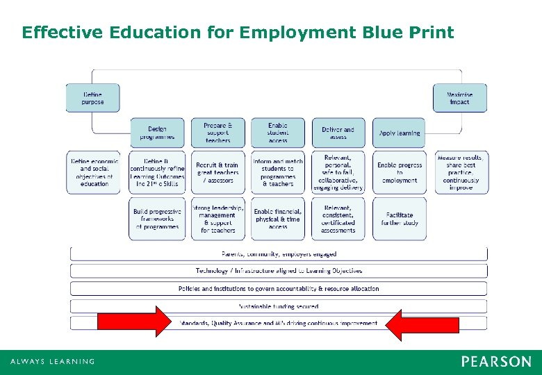 Effective Education for Employment Blue Print