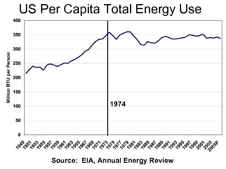 US Per Capita Total Energy Use 1974 Source: EIA, Annual Energy Review