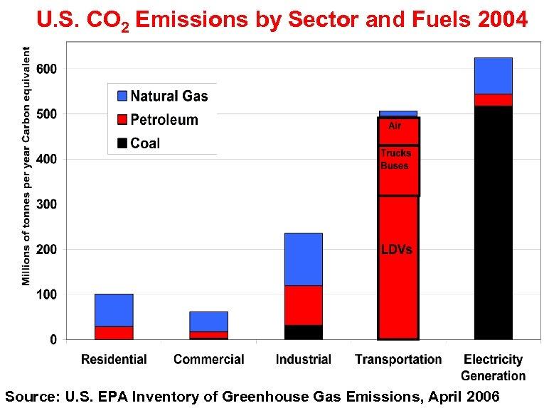 U. S. CO 2 Emissions by Sector and Fuels 2004 Source: U. S. EPA