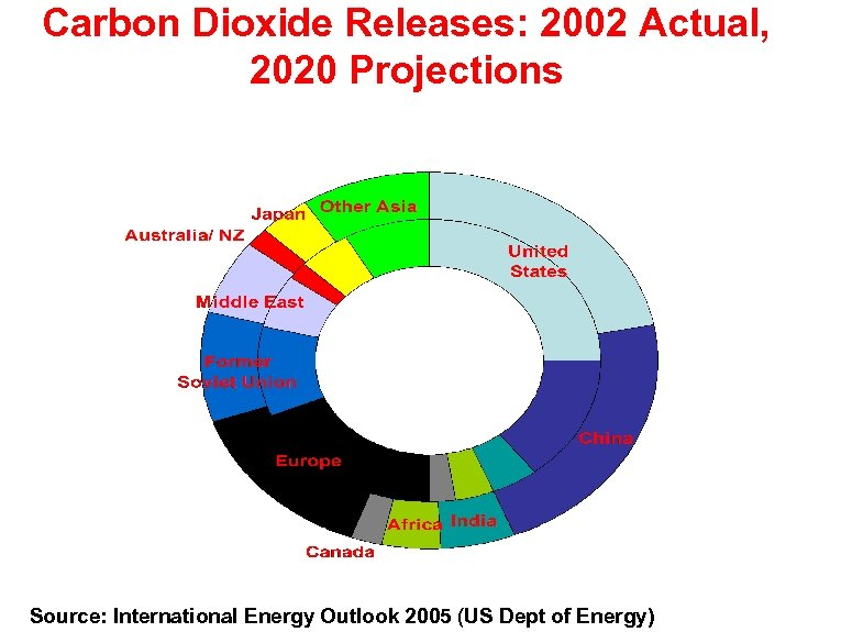 Carbon Dioxide Releases: 2002 Actual, 2020 Projections Source: International Energy Outlook 2005 (US Dept