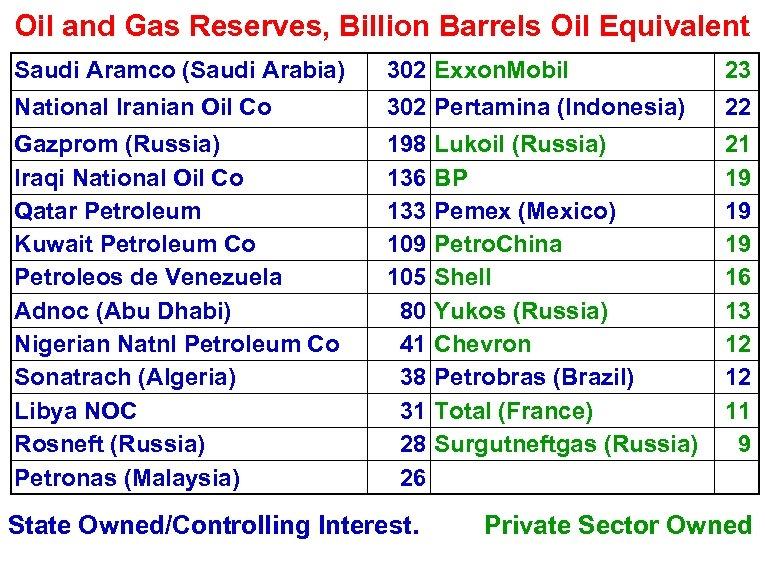 Oil and Gas Reserves, Billion Barrels Oil Equivalent Saudi Aramco (Saudi Arabia) 302 Exxon.
