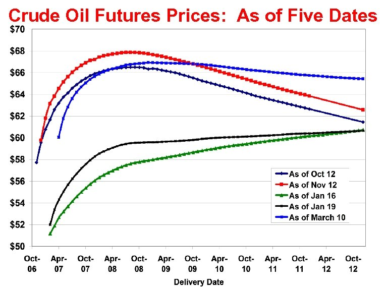 Crude Oil Futures Prices: As of Five Dates