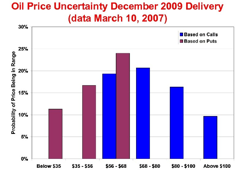 Oil Price Uncertainty December 2009 Delivery (data March 10, 2007)