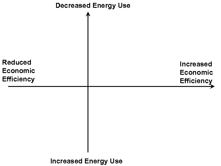 Decreased Energy Use Reduced Economic Efficiency Increased Energy Use