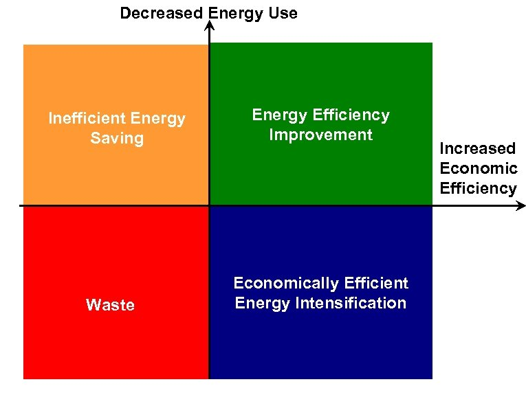 Decreased Energy Use Inefficient Energy Saving Waste Energy Efficiency Improvement Economically Efficient Energy Intensification