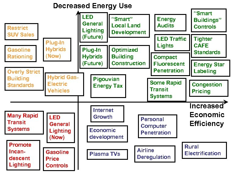Decreased Energy Use Restrict SUV Sales Gasoline Rationing Overly Strict Building Standards Many Rapid