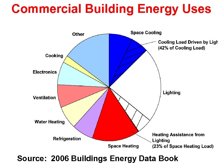 Commercial Building Energy Uses Source: 2006 Buildings Energy Data Book