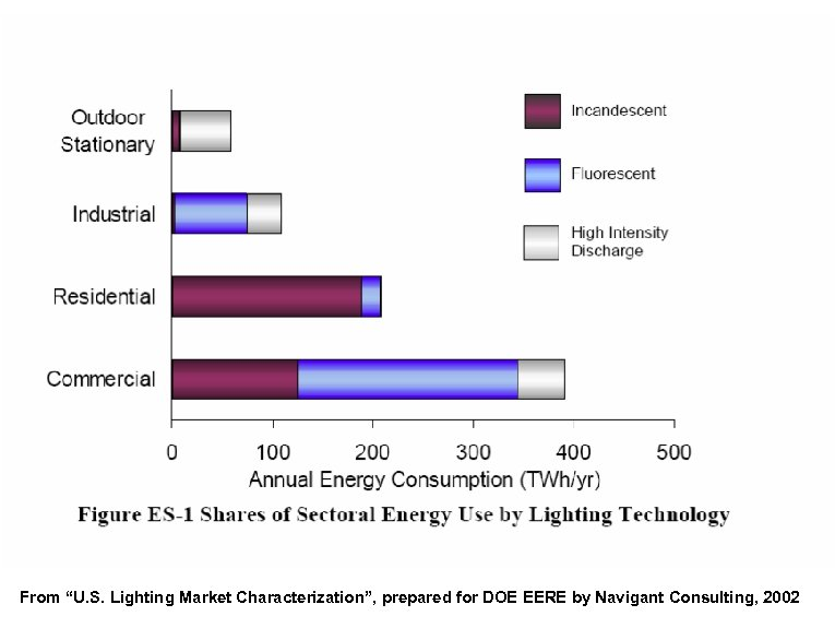 """From """"U. S. Lighting Market Characterization"""", prepared for DOE EERE by Navigant Consulting, 2002"""