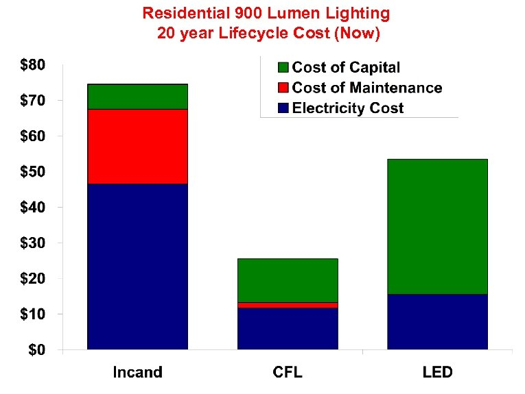 Residential 900 Lumen Lighting 20 year Lifecycle Cost (Now)
