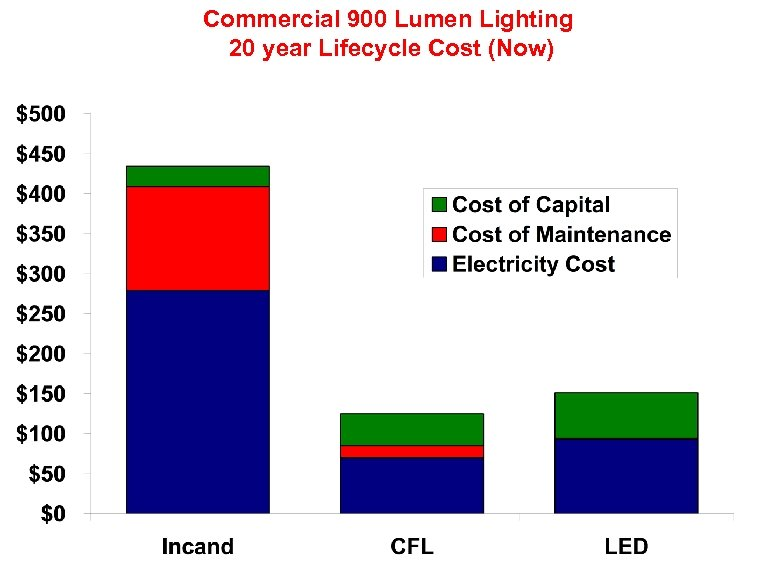 Commercial 900 Lumen Lighting 20 year Lifecycle Cost (Now)