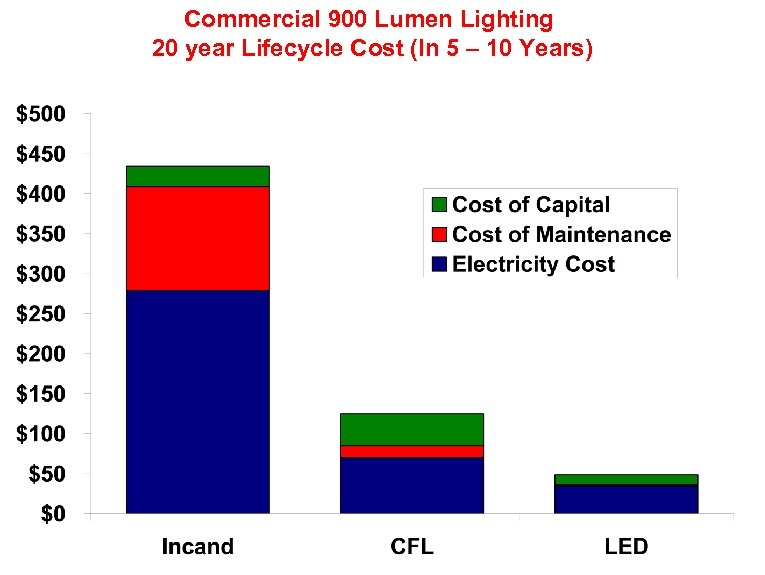 Commercial 900 Lumen Lighting 20 year Lifecycle Cost (In 5 – 10 Years)