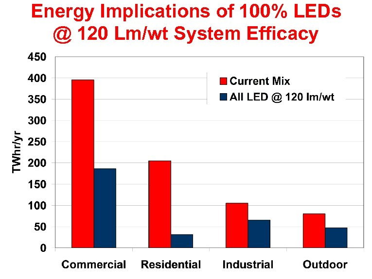 Energy Implications of 100% LEDs @ 120 Lm/wt System Efficacy