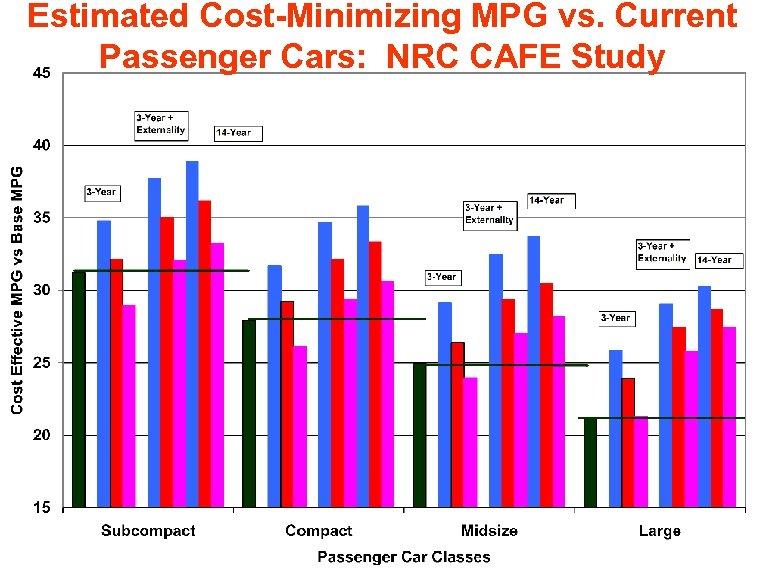 Estimated Cost-Minimizing MPG vs. Current Passenger Cars: NRC CAFE Study