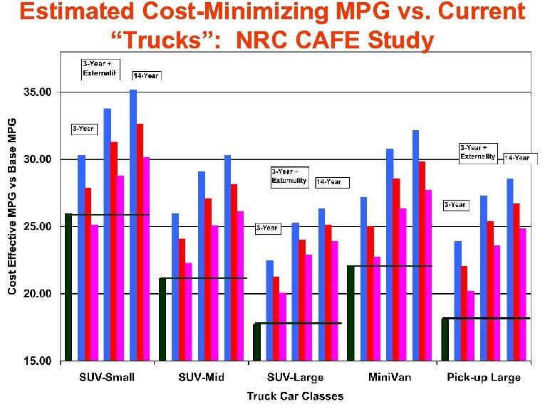 "Estimated Cost-Minimizing MPG vs. Current ""Trucks"": NRC CAFE Study"