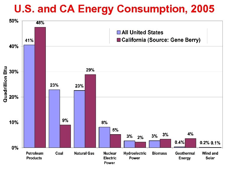 U. S. and CA Energy Consumption, 2005