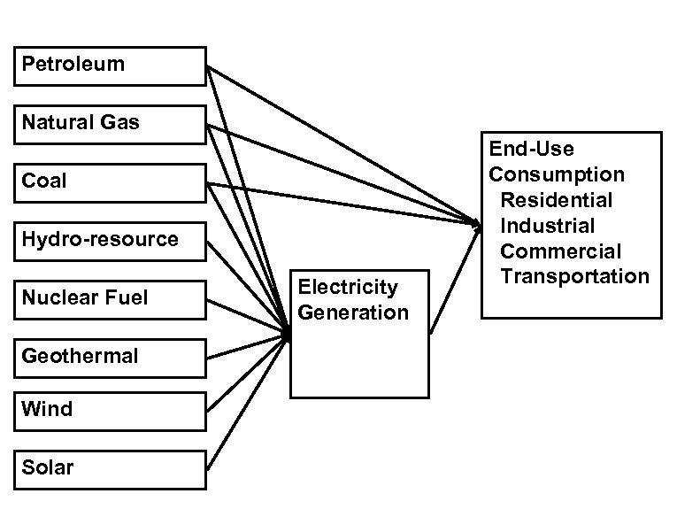 Petroleum Natural Gas Coal Hydro-resource Nuclear Fuel Geothermal Wind Solar Electricity Generation End-Use Consumption