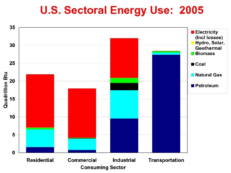U. S. Sectoral Energy Use: 2005