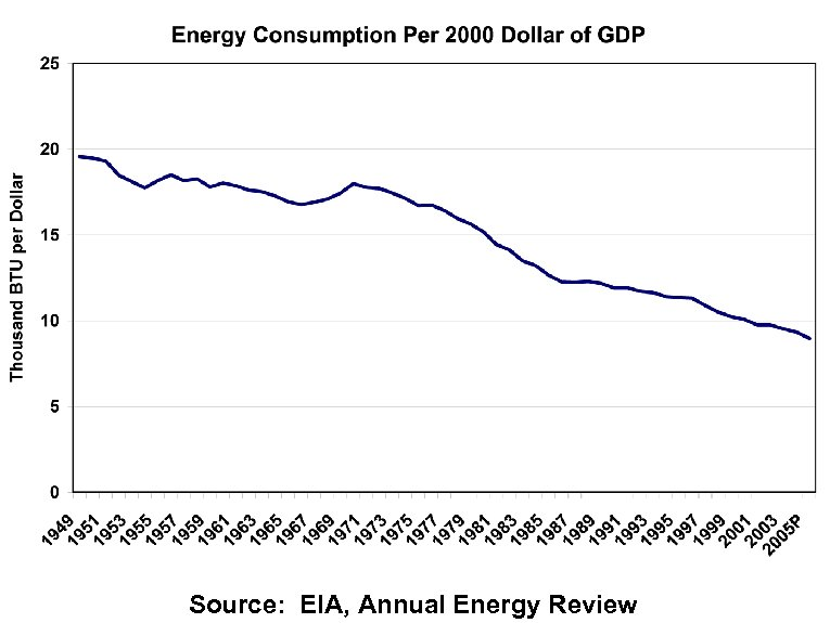 Source: EIA, Annual Energy Review
