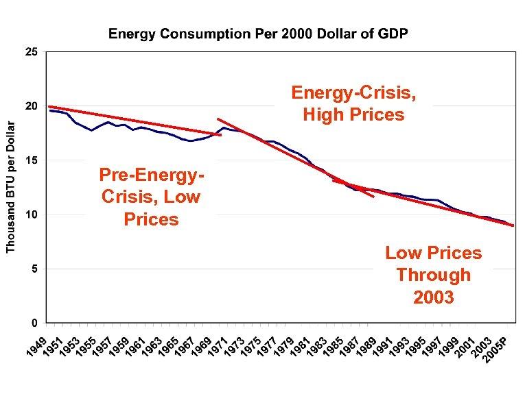 Energy-Crisis, High Prices Pre-Energy. Crisis, Low Prices Through 2003