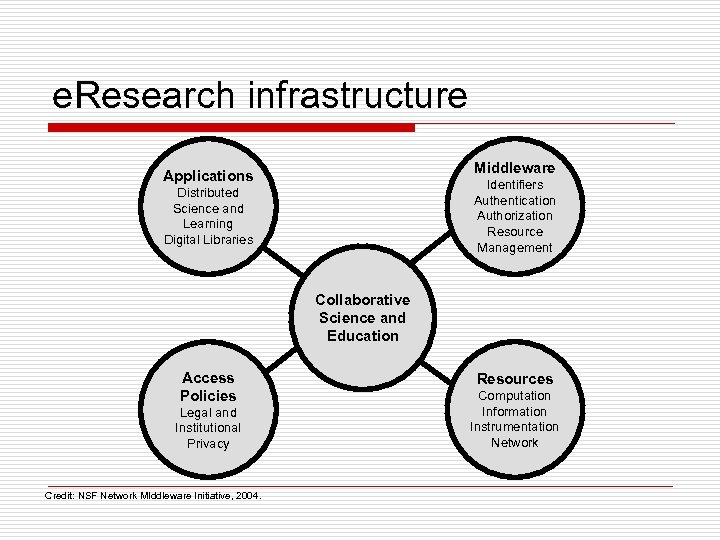 e. Research infrastructure Middleware Applications Identifiers Authentication Authorization Resource Management Distributed Science and Learning