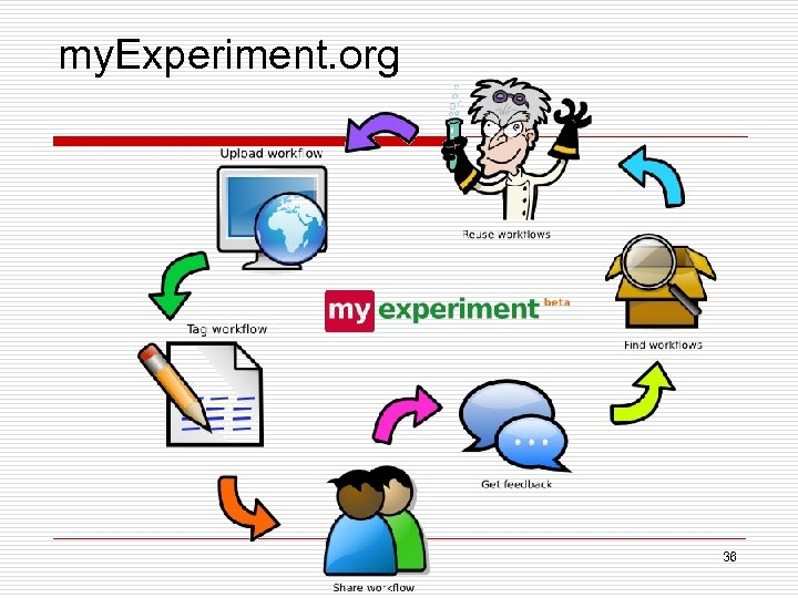 my. Experiment. org 36